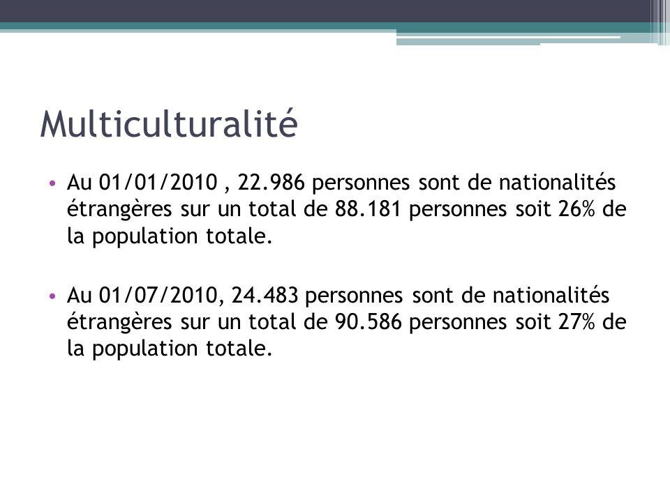 Multiculturalité Au 01/01/2010, 22.986 personnes sont de nationalités étrangères sur un total de 88.181 personnes soit 26% de la population totale. Au