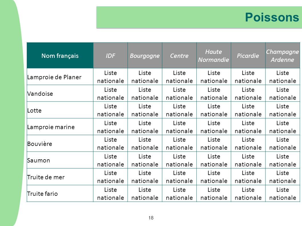 Poissons Nom françaisIDFBourgogneCentre Haute Normandie Picardie Champagne Ardenne Lamproie de Planer Liste nationale Vandoise Liste nationale Lotte L