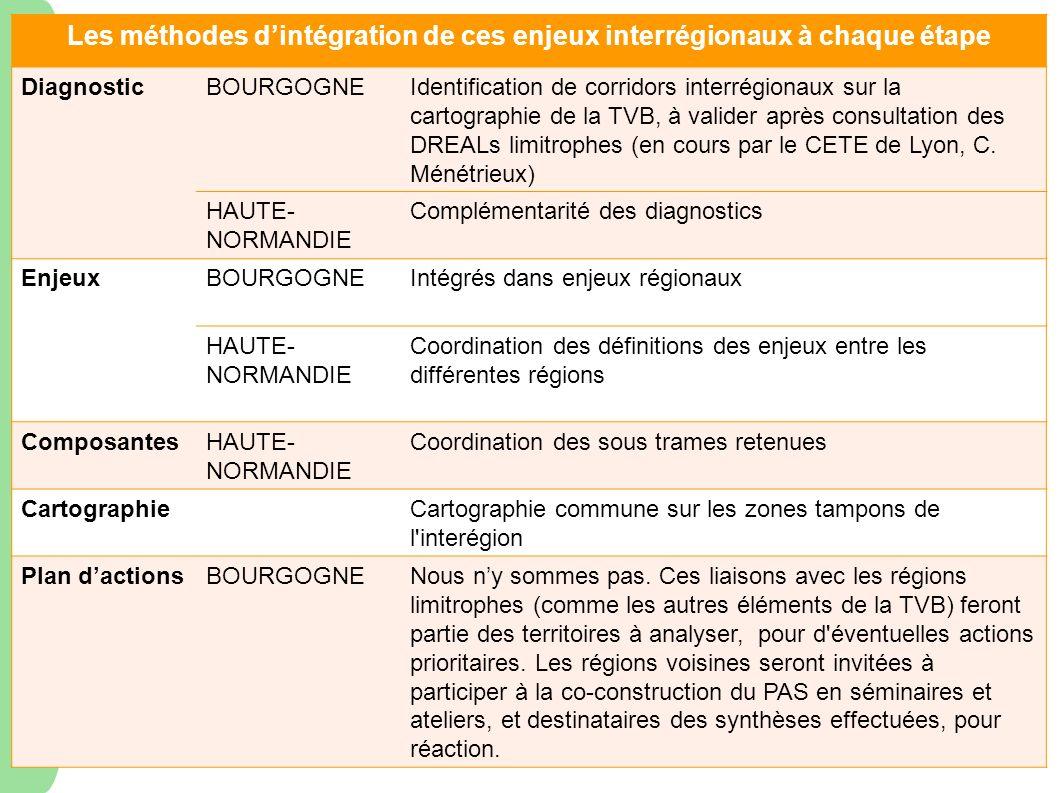 Les méthodes dintégration de ces enjeux interrégionaux à chaque étape DiagnosticBOURGOGNEIdentification de corridors interrégionaux sur la cartographi
