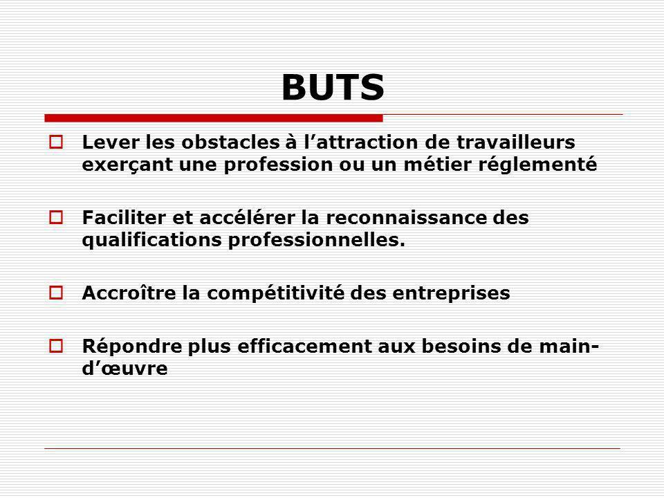 BUTS Lever les obstacles à lattraction de travailleurs exerçant une profession ou un métier réglementé Faciliter et accélérer la reconnaissance des qu