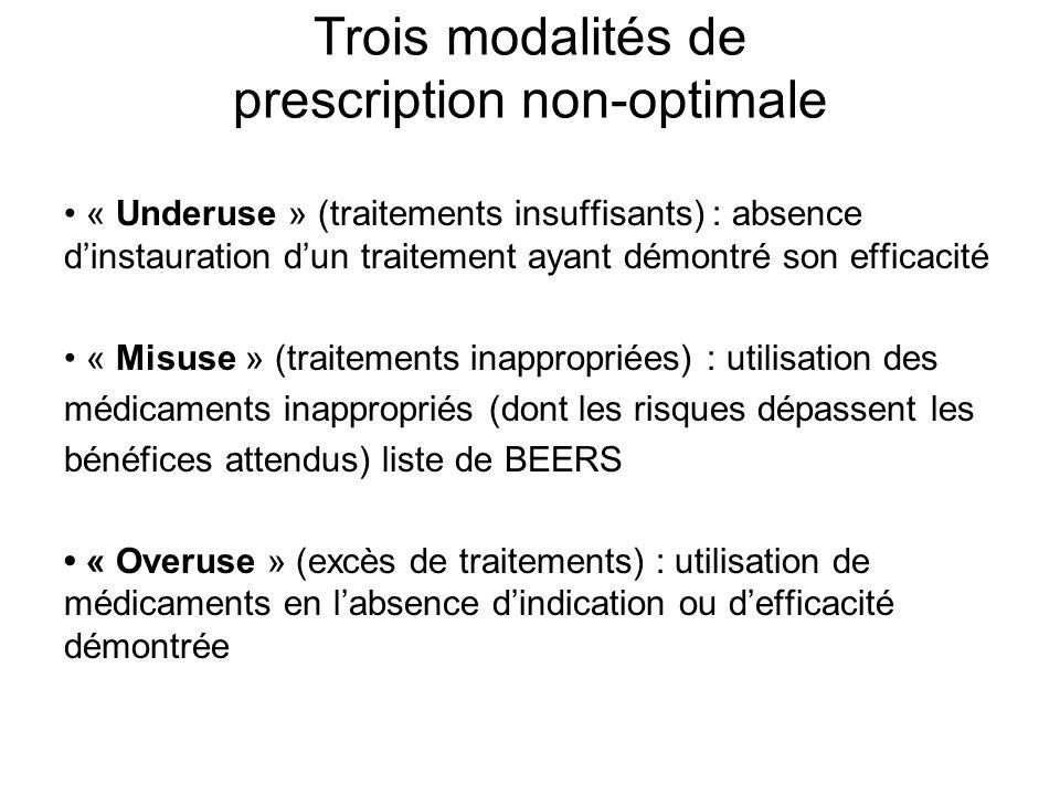 Trois modalités de prescription non-optimale « Underuse » (traitements insuffisants) : absence dinstauration dun traitement ayant démontré son efficac