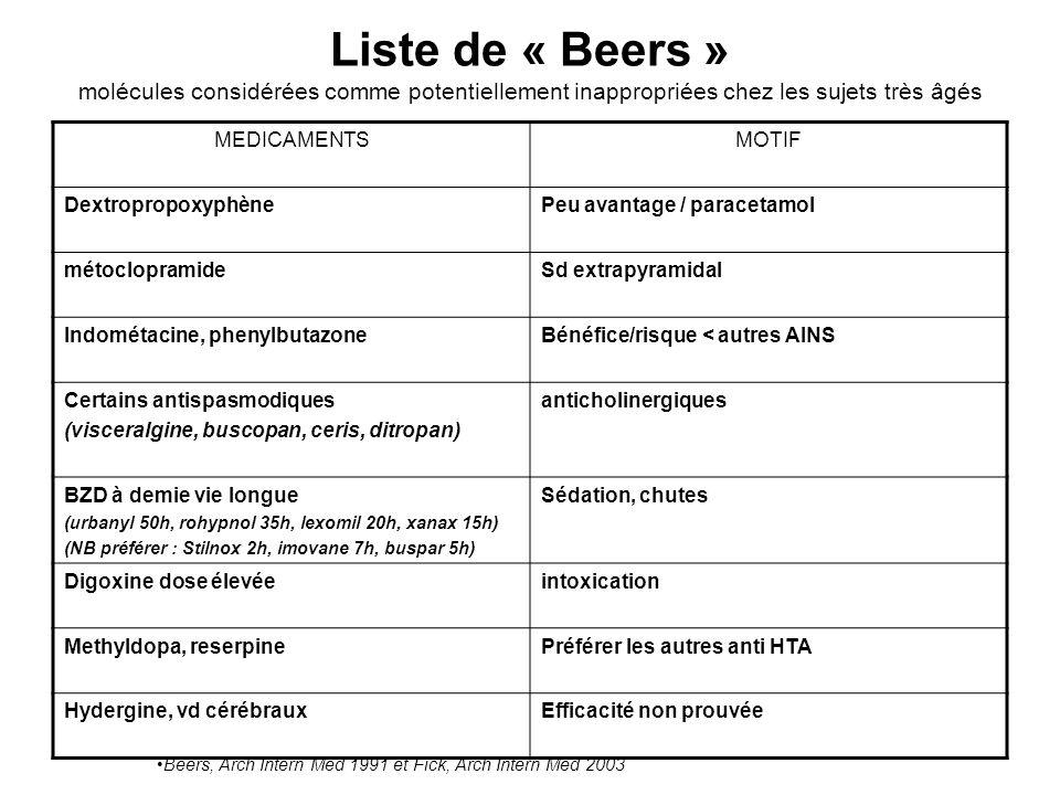 Liste de « Beers » molécules considérées comme potentiellement inappropriées chez les sujets très âgés MEDICAMENTSMOTIF DextropropoxyphènePeu avantage / paracetamol métoclopramideSd extrapyramidal Indométacine, phenylbutazoneBénéfice/risque < autres AINS Certains antispasmodiques (visceralgine, buscopan, ceris, ditropan) anticholinergiques BZD à demie vie longue (urbanyl 50h, rohypnol 35h, lexomil 20h, xanax 15h) (NB préférer : Stilnox 2h, imovane 7h, buspar 5h) Sédation, chutes Digoxine dose élevéeintoxication Methyldopa, reserpinePréférer les autres anti HTA Hydergine, vd cérébrauxEfficacité non prouvée Beers, Arch Intern Med 1991 et Fick, Arch Intern Med 2003