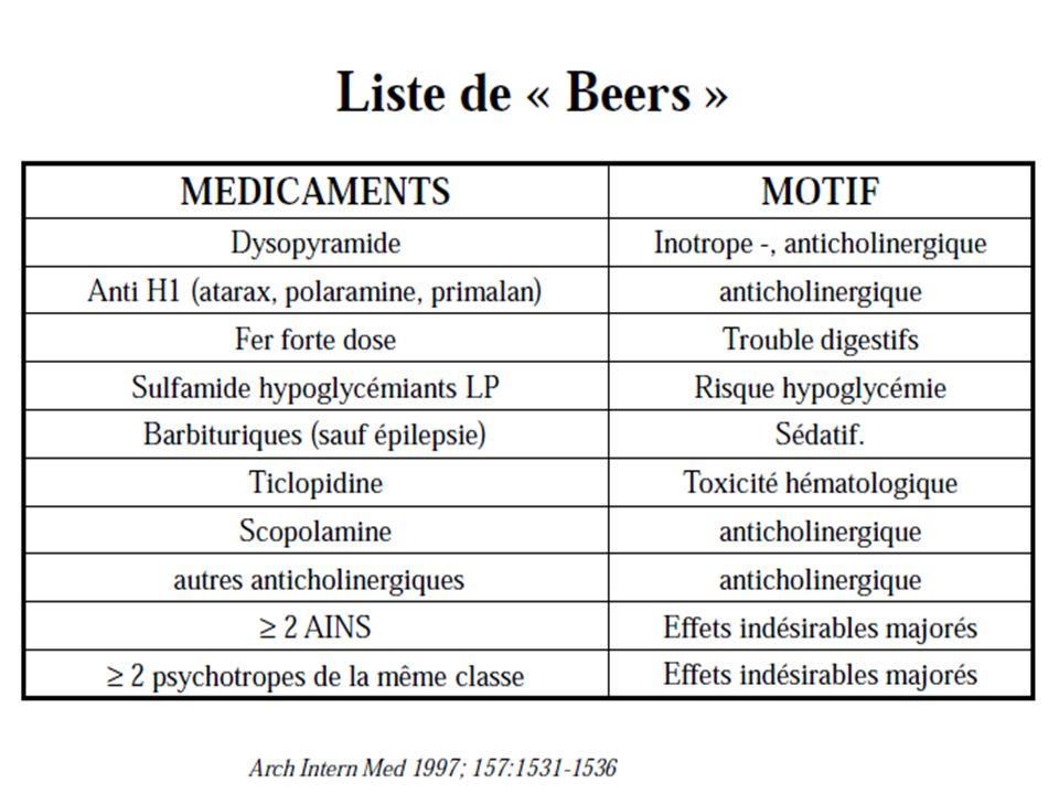 Principaux médicaments pouvant entraîner une confusion par leurs propriétés anticholinergiques (liste non exhaustives) Neurologie Classe thérapeutique Antiparkinsoniens Anticholinergiques Antidépresseurs Imipraminiques DCI (exemples) Trihexyphénidyle Tropatépine bipéridène Spécialités Artane Lepticur Akinéton Psychiatrie Neuroleptiques Phénothaziniques Neuroleptique atypique Hypnotiques (neuroleptiques) Clozapine Acépromazine + acéprométazine Méprobamate +acéprométazine Leponex Noctran Mépromizine Gastro Entérologie Antiémétiques (neuroleptiques) Métoclopramide Métopimazine Primperan vogalène Urologie Immuno allergologie Antispasmodique Dans linstabilité Vésicale Antihistaminiques Phénothiaziniques Antihistaminiques H1 Oxybutynine Trospium Toltérodine Solifénacine Prométhazine Alimémazine Hydroxyzine Dexchlorphéniramine cyproheptadine Ditropan, Céris, Détrusitol Vésicare Phénergan Théralène Atarax Polaramine, Périactine PneumologieAntitussifs Anticholinergiques Pimétixène oxomémazine Calmixène Toplexil Bronchodilatateurs Anticholinergiques Ipratopium Tiotropium Atrovent Spiriva AntimigraineuxNeuroleptiqueFlunarizineSibélium CardiologieTroubles du rythmeDisopyramideRythmodan DiversAntispasmodiques Anticholinergiques Atropine Tiémonium Scopolamine Viscéralgine