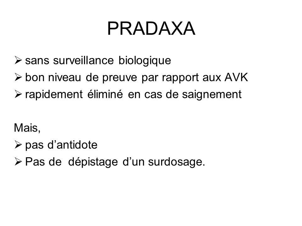PRADAXA sans surveillance biologique bon niveau de preuve par rapport aux AVK rapidement éliminé en cas de saignement Mais, pas dantidote Pas de dépistage dun surdosage.