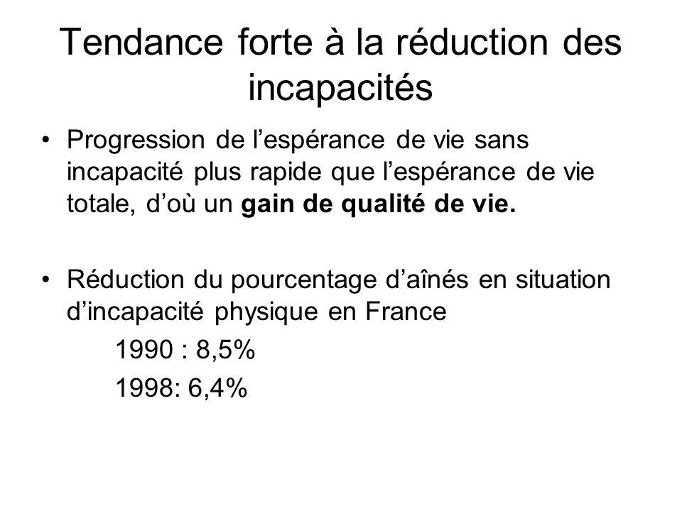 Tendance forte à la réduction des incapacités Progression de lespérance de vie sans incapacité plus rapide que lespérance de vie totale, doù un gain de qualité de vie.
