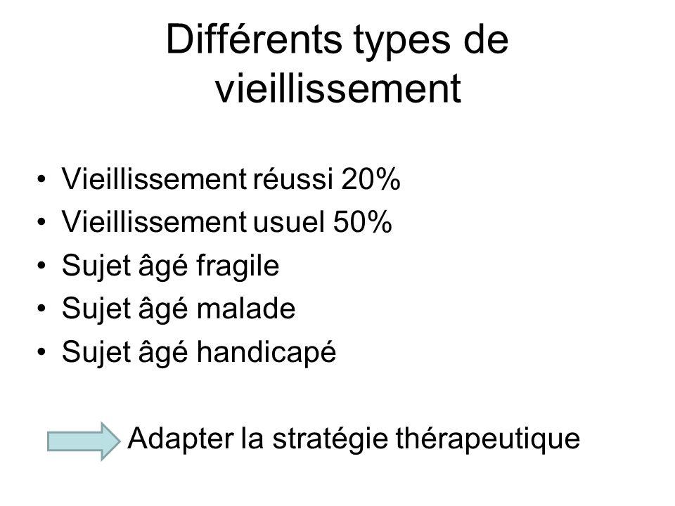Différents types de vieillissement Vieillissement réussi 20% Vieillissement usuel 50% Sujet âgé fragile Sujet âgé malade Sujet âgé handicapé Adapter la stratégie thérapeutique