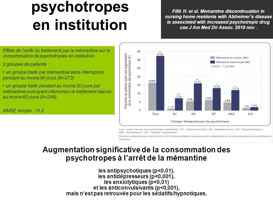 Effets de larrêt du traitement par la mémantine sur la consommation de psychotropes en institution ; 2 groupes de patients : un groupe traité par mémantine sans interruption pendant au moins 90 jours (N=273) un groupe traité pendant au moins 30 jours par mémantine puis ayant interrompu le traitement depuis au moins 60 jours (N=248).