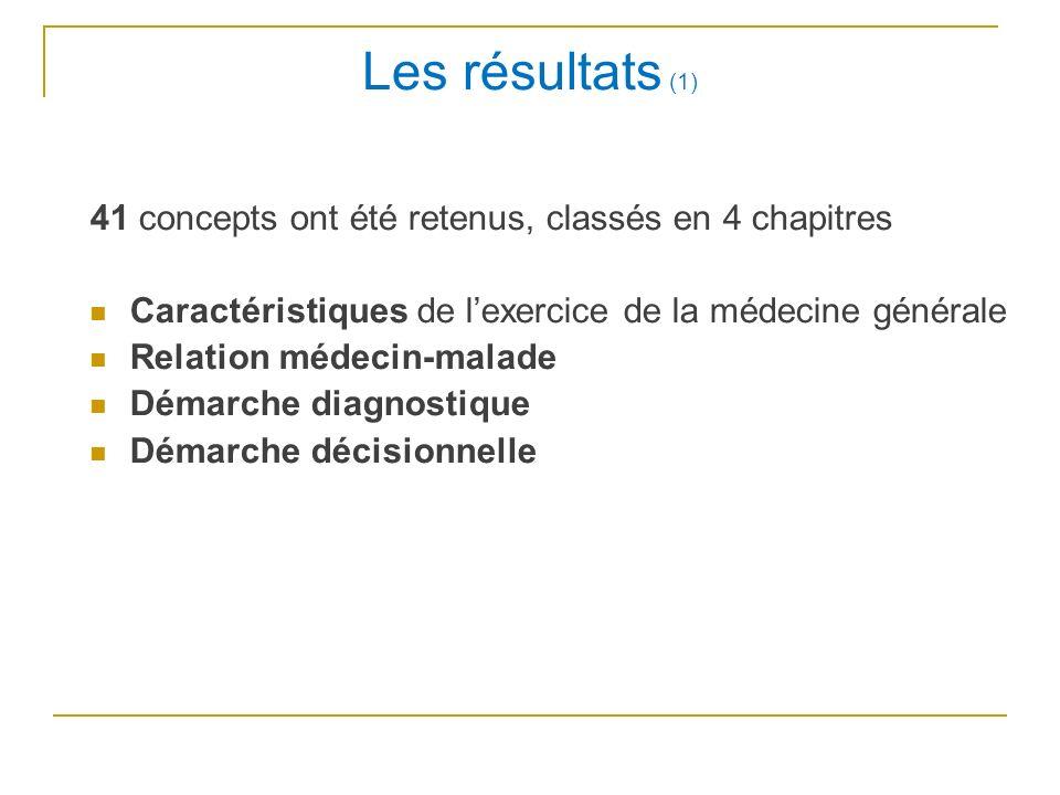 Les résultats (1) 41 concepts ont été retenus, classés en 4 chapitres Caractéristiques de lexercice de la médecine générale Relation médecin-malade Démarche diagnostique Démarche décisionnelle