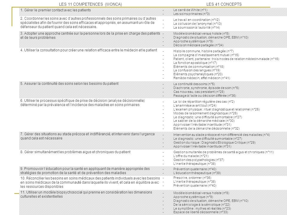 LES 11 COMPETENCES (WONCA)LES 41 CONCEPTS 1. Gérer le premier contact avec les patients -Le carré de White (n°1) -Les soins primaires (n°3) 2. Coordon