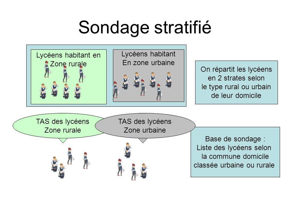 Sondage stratifié Lycéens habitant en Zone rurale Lycéens habitant En zone urbaine Base de sondage : Liste des lycéens selon la commune domicile class