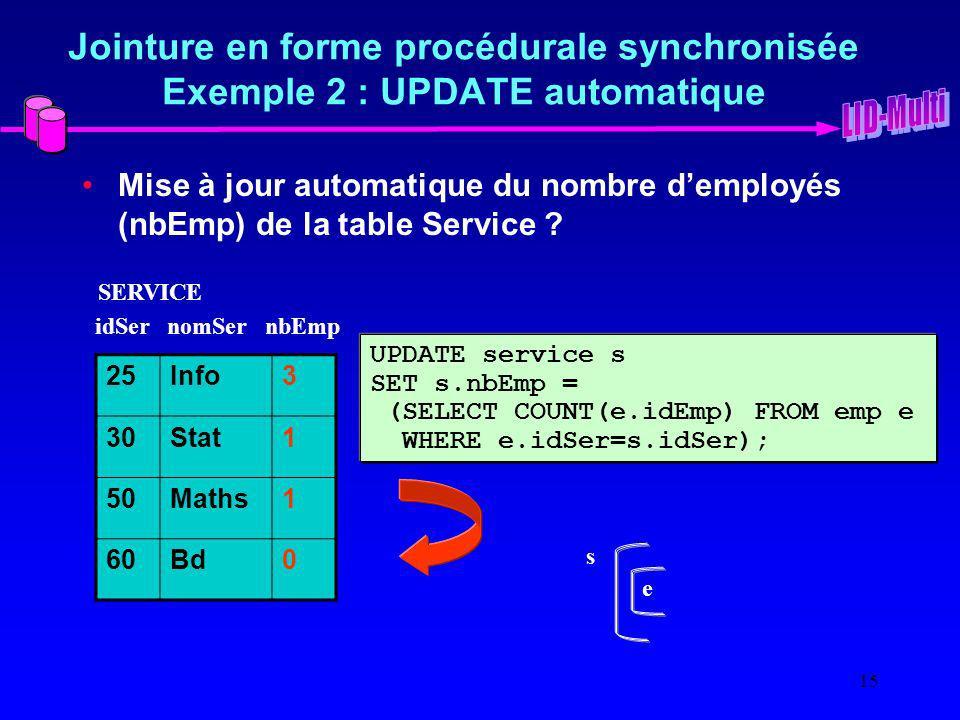 15 Jointure en forme procédurale synchronisée Exemple 2 : UPDATE automatique Mise à jour automatique du nombre demployés (nbEmp) de la table Service .