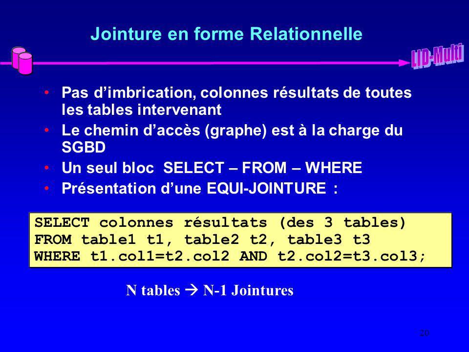 20 Jointure en forme Relationnelle Pas dimbrication, colonnes résultats de toutes les tables intervenant Le chemin daccès (graphe) est à la charge du SGBD Un seul bloc SELECT – FROM – WHERE Présentation dune EQUI-JOINTURE : SELECT colonnes résultats (des 3 tables) FROM table1 t1, table2 t2, table3 t3 WHERE t1.col1=t2.col2 AND t2.col2=t3.col3; N tables N-1 Jointures