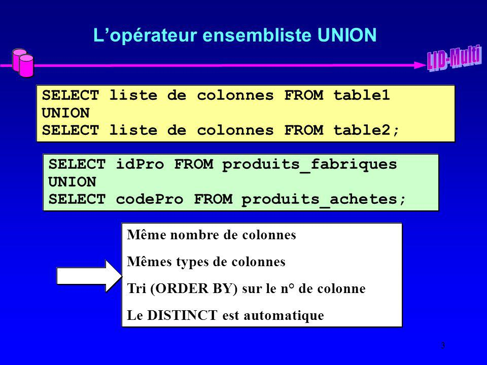 3 Lopérateur ensembliste UNION SELECT liste de colonnes FROM table1 UNION SELECT liste de colonnes FROM table2; SELECT idPro FROM produits_fabriques U