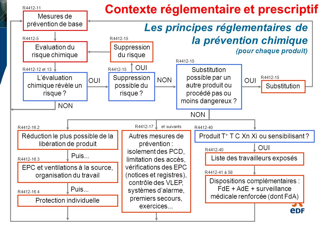 Réduction de lexposition à un niveau aussi bas que techniquement possible NON R4412-69 Les principes réglementaires de la prévention : dispositions complémentaires pour les CMR Utilisation dun produit CMR Idem PCD + : Mesures régulières, dont 1/an au moins par un organisme agréé (R4412-76) Contrôle du port des EPI (R4412-84) Formation spécifique (R4412-87) Interdiction dexposition aux reprotoxiques 1 et 2 pour les femmes allaitantes ou enceintes (D4152-10) Substitution techniquement possible par un autre produit ou procédé pas ou moins dangereux .