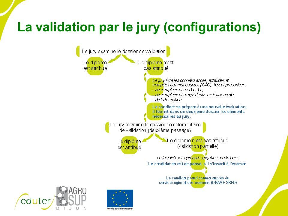La validation par le jury (configurations) Hujhiuhuii