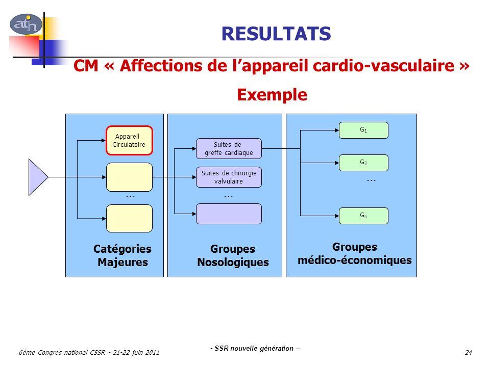 - SSR nouvelle génération – 6ème Congrès national CSSR - 21-22 juin 201124 Appareil Circulatoire …… Suites de greffe cardiaque Suites de chirurgie val
