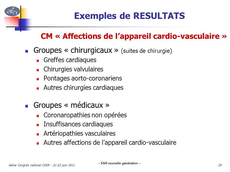 - SSR nouvelle génération – 6ème Congrès national CSSR - 21-22 juin 201125 Groupes « chirurgicaux » (suites de chirurgie) Greffes cardiaques Chirurgie
