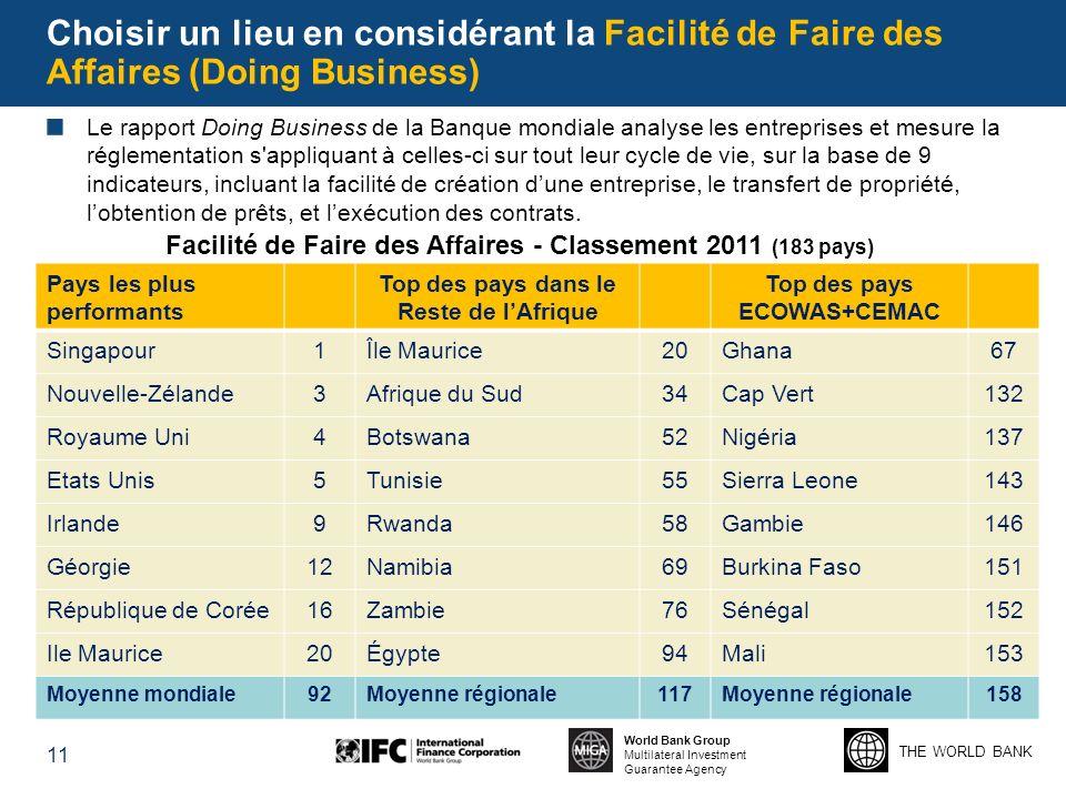 THE WORLD BANK World Bank Group Multilateral Investment Guarantee Agency Choisir un lieu en considérant la Facilité de Faire des Affaires (Doing Busin
