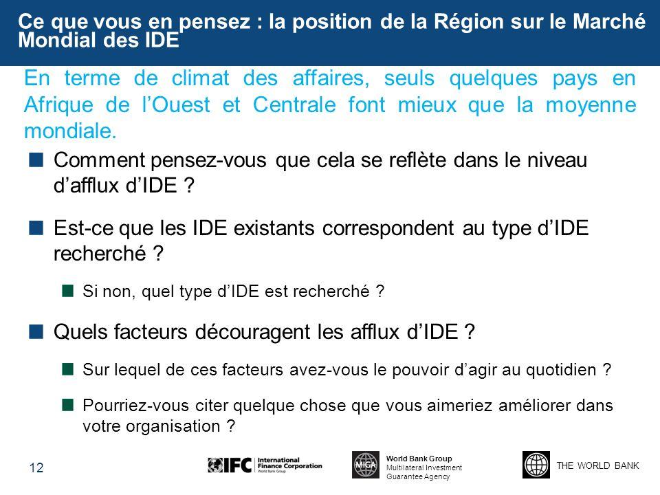 THE WORLD BANK World Bank Group Multilateral Investment Guarantee Agency Ce que vous en pensez : la position de la Région sur le Marché Mondial des ID