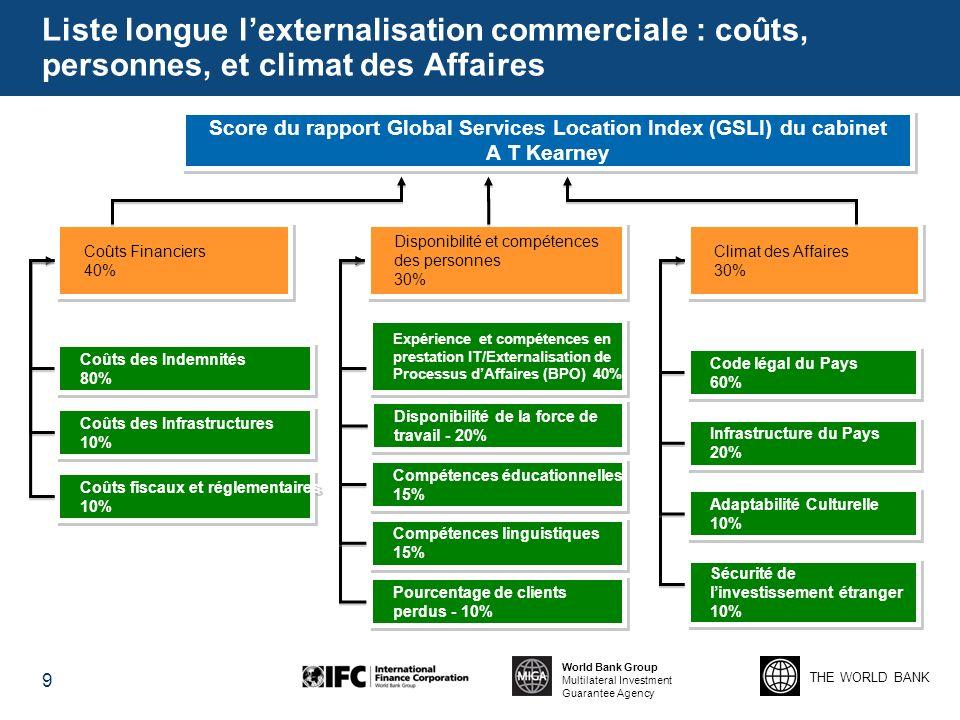 THE WORLD BANK World Bank Group Multilateral Investment Guarantee Agency Liste longue lexternalisation commerciale : coûts, personnes, et climat des A