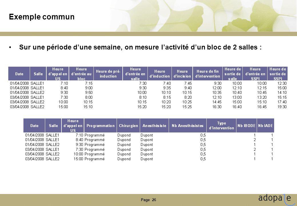 Page 26 Exemple commun Sur une période dune semaine, on mesure lactivité dun bloc de 2 salles :
