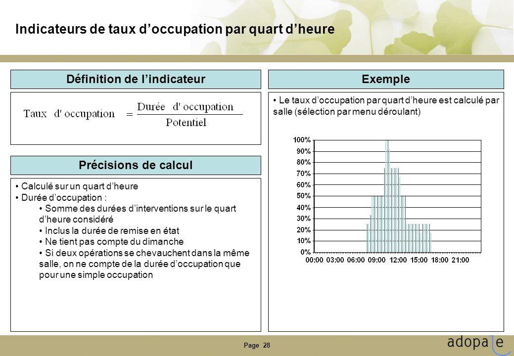 Page 28 Indicateurs de taux doccupation par quart dheure Définition de lindicateur Précisions de calcul Exemple Calculé sur un quart dheure Durée docc