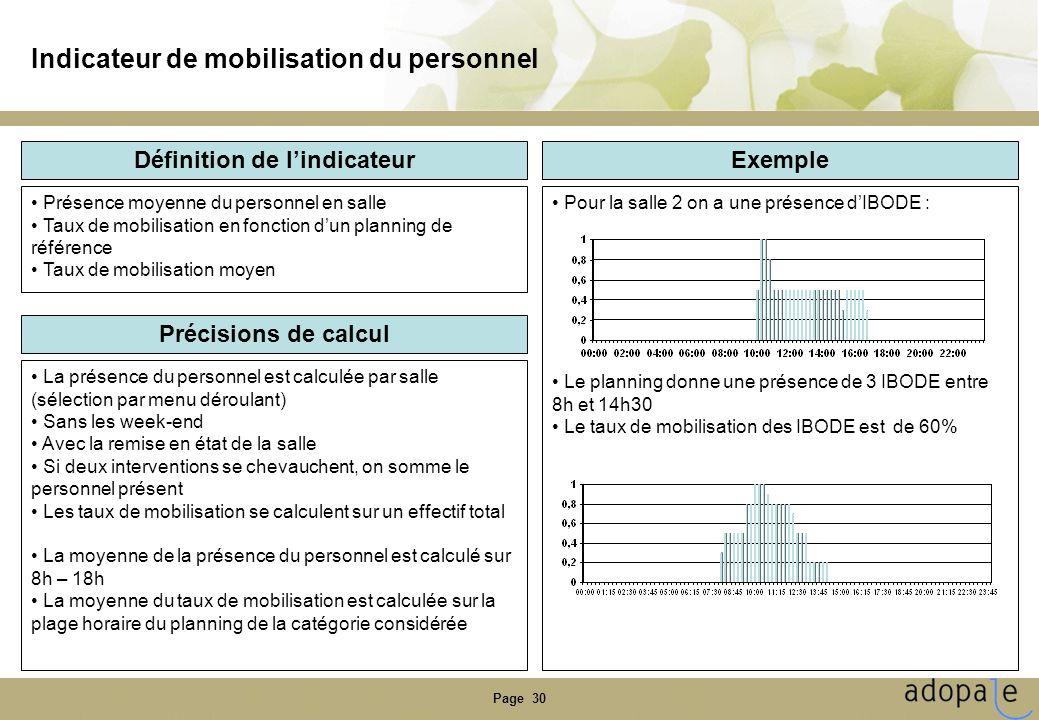 Page 30 Indicateur de mobilisation du personnel Définition de lindicateur Précisions de calcul Exemple Présence moyenne du personnel en salle Taux de