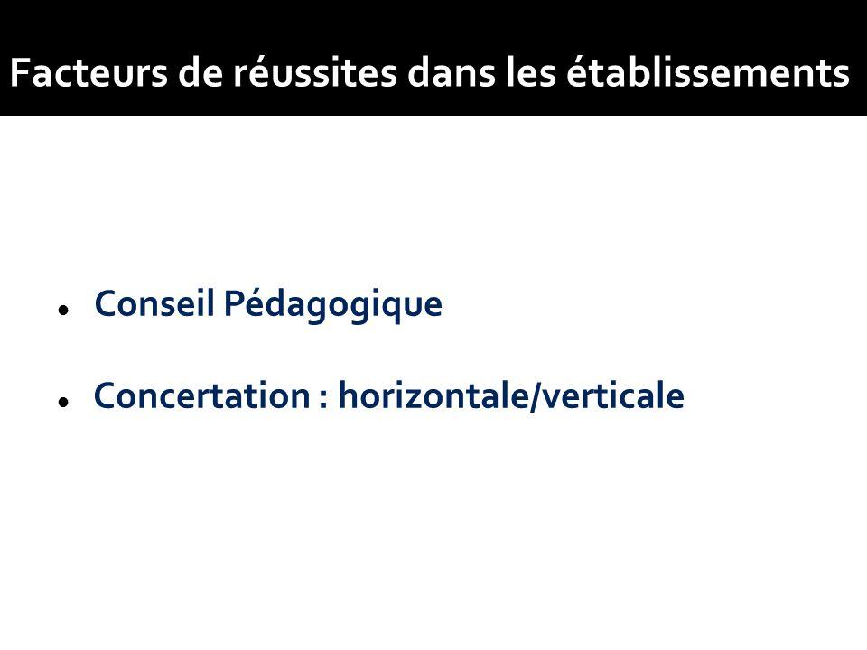 Conseil Pédagogique Concertation : horizontale/verticale Facteurs de réussites dans les établissements