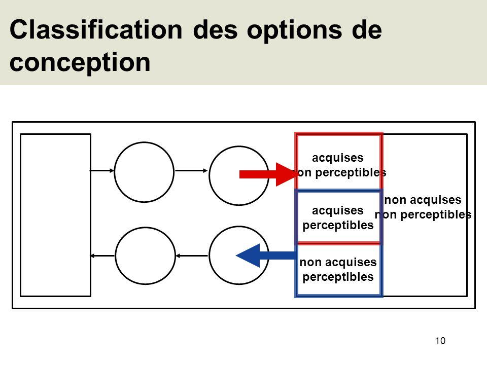 10 Classification des options de conception acquises perceptibles non acquises non perceptibles acquises non perceptibles non acquises perceptibles
