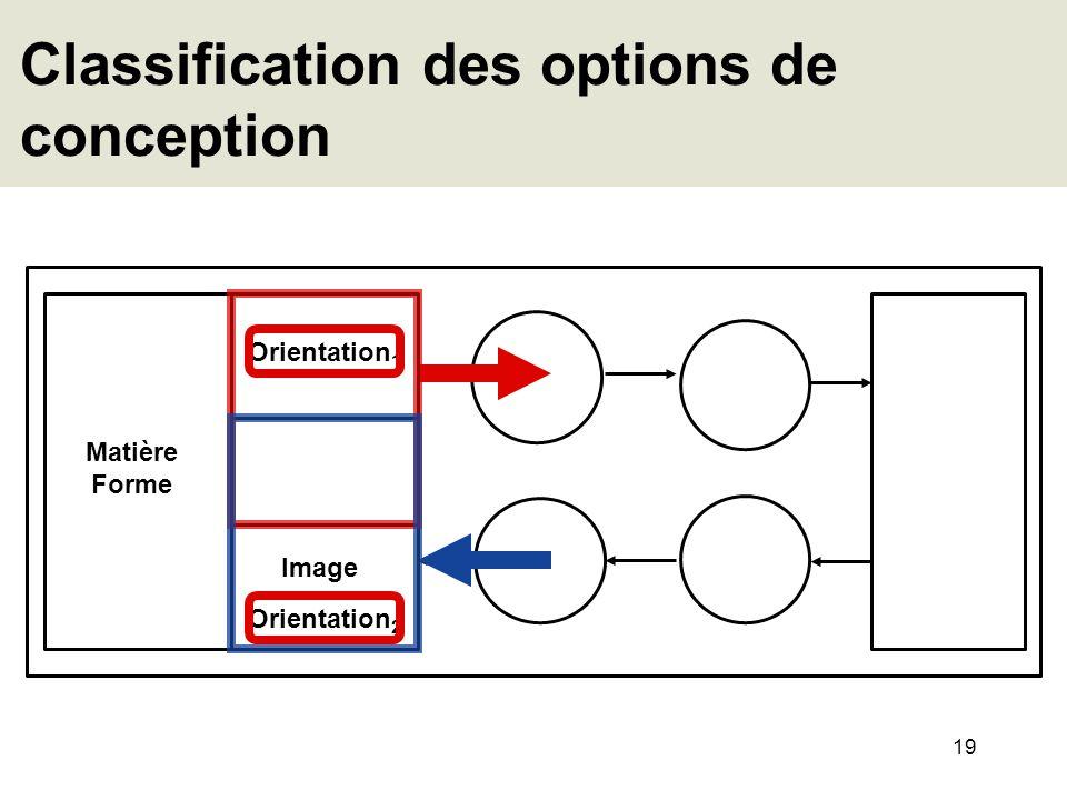 19 Classification des options de conception Image Orientation 1 Matière Forme Orientation 2