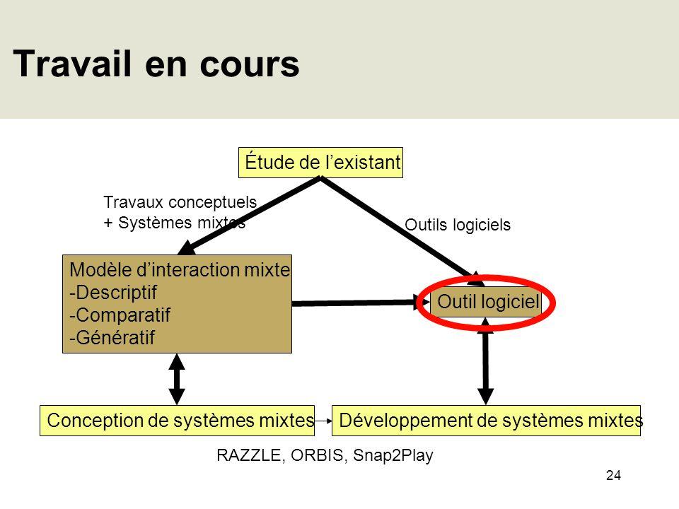 24 Travail en cours Étude de lexistant Conception de systèmes mixtes Outil logiciel Modèle dinteraction mixte -Descriptif -Comparatif -Génératif Dével
