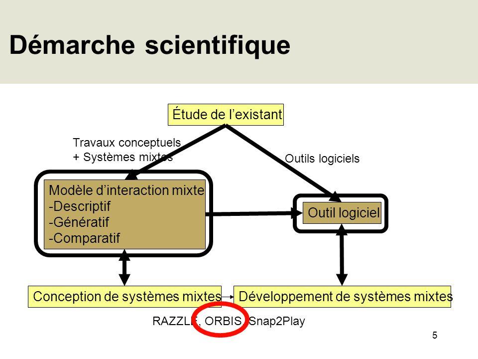 5 Démarche scientifique Étude de lexistant Conception de systèmes mixtes Outil logiciel Modèle dinteraction mixte -Descriptif -Génératif -Comparatif D