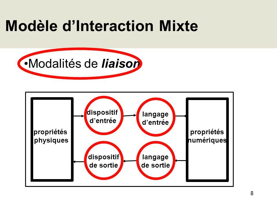 8 Modèle dInteraction Mixte Modalités de liaison propriétés physiques propriétés numériques dispositif dentrée dispositif de sortie langage de sortie