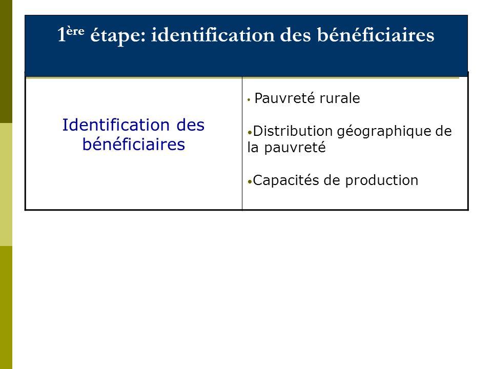 Identification des bénéficiaires Pauvreté rurale Distribution géographique de la pauvreté Capacités de production 1 ère étape: identification des bénéficiaires
