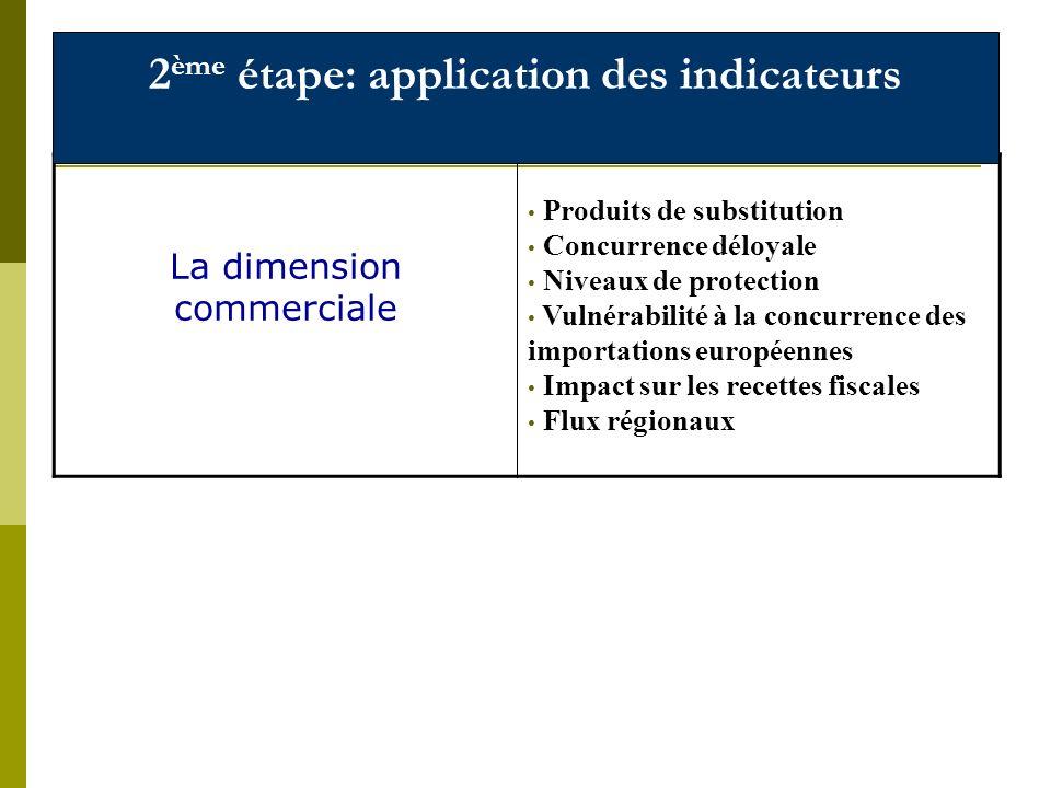 La dimension commerciale Produits de substitution Concurrence déloyale Niveaux de protection Vulnérabilité à la concurrence des importations européennes Impact sur les recettes fiscales Flux régionaux 2 ème étape: application des indicateurs
