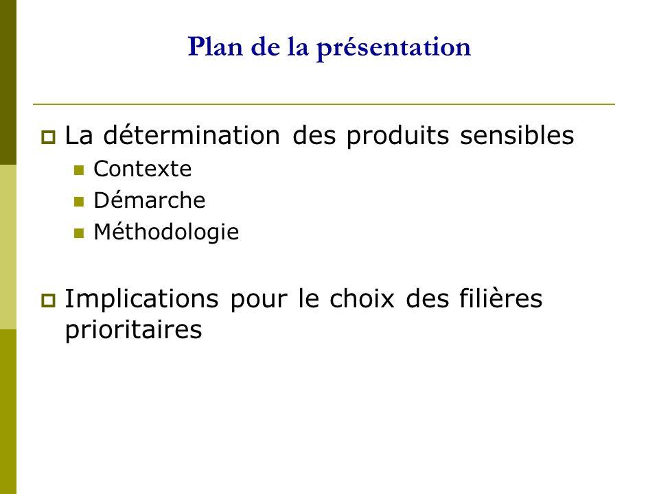 Plan de la présentation La détermination des produits sensibles Contexte Démarche Méthodologie Implications pour le choix des filières prioritaires