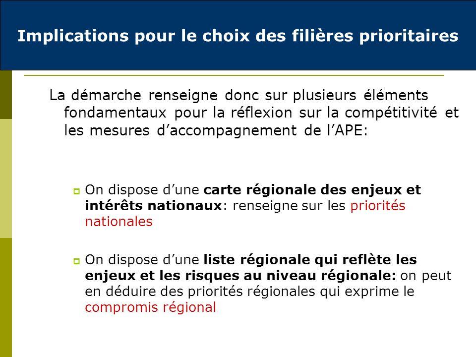 La démarche renseigne donc sur plusieurs éléments fondamentaux pour la réflexion sur la compétitivité et les mesures daccompagnement de lAPE: On dispose dune carte régionale des enjeux et intérêts nationaux: renseigne sur les priorités nationales On dispose dune liste régionale qui reflète les enjeux et les risques au niveau régionale: on peut en déduire des priorités régionales qui exprime le compromis régional Implications pour le choix des filières prioritaires