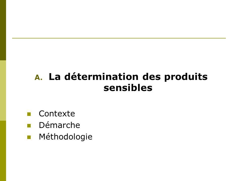 A. La détermination des produits sensibles Contexte Démarche Méthodologie