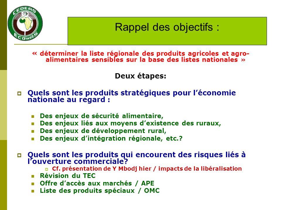 Exemple : cas du Sénégal Huiles végétales: note finale : 77/95 : très sensible Sucre : note finale : 60/90 : sensible Impact local au Sénégal Potentialité de développement dun marché régional Volaille : note finale : 58/90: sensible