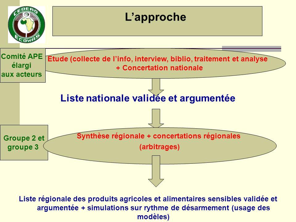 La synthèse régionale : Confrontation de la liste agricole avec listes des produits importants / recettes fiscales et autres listes (ex.