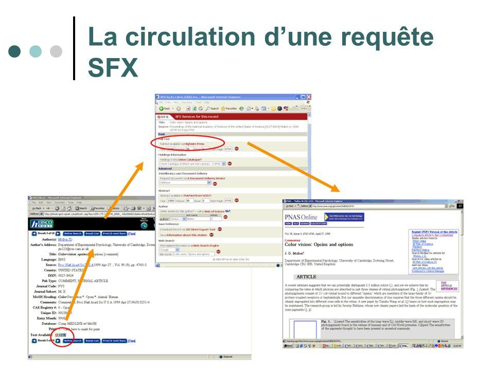 La circulation dune requête SFX