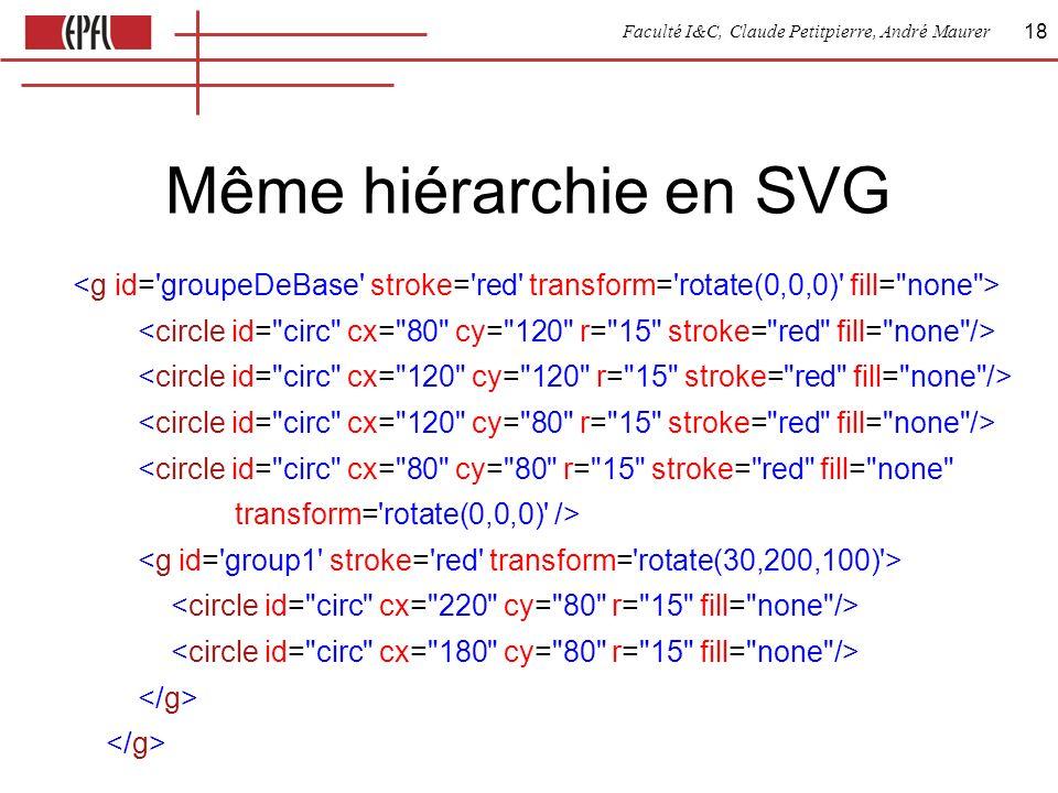 Faculté I&C, Claude Petitpierre, André Maurer 18 Même hiérarchie en SVG <circle id= circ cx= 80 cy= 80 r= 15 stroke= red fill= none transform= rotate(0,0,0) />