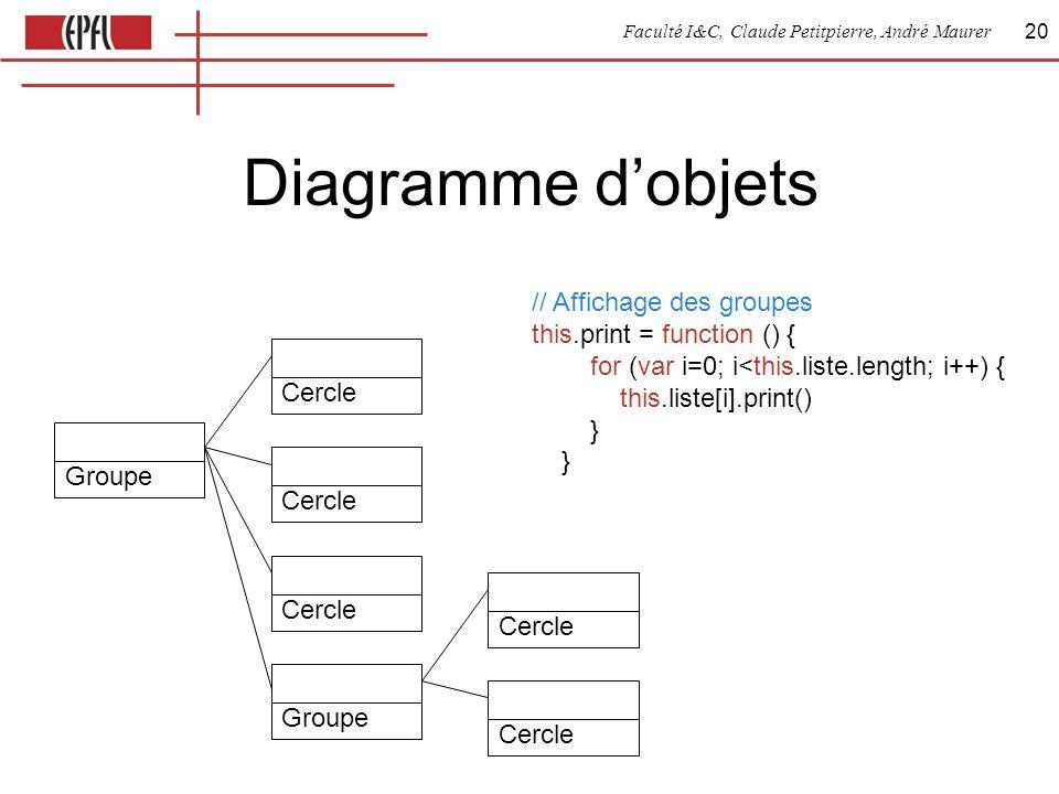Faculté I&C, Claude Petitpierre, André Maurer 20 Diagramme dobjets GroupeCercle GroupeCercle // Affichage des groupes this.print = function () { for (var i=0; i<this.liste.length; i++) { this.liste[i].print() } }