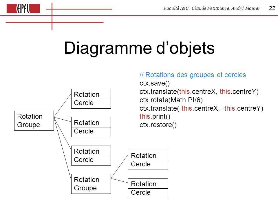 Faculté I&C, Claude Petitpierre, André Maurer 22 Diagramme dobjets Rotation Groupe Rotation Cercle Rotation Cercle Rotation Cercle Rotation Groupe Rotation Cercle Rotation Cercle // Rotations des groupes et cercles ctx.save() ctx.translate(this.centreX, this.centreY) ctx.rotate(Math.PI/6) ctx.translate(-this.centreX, -this.centreY) this.print() ctx.restore()