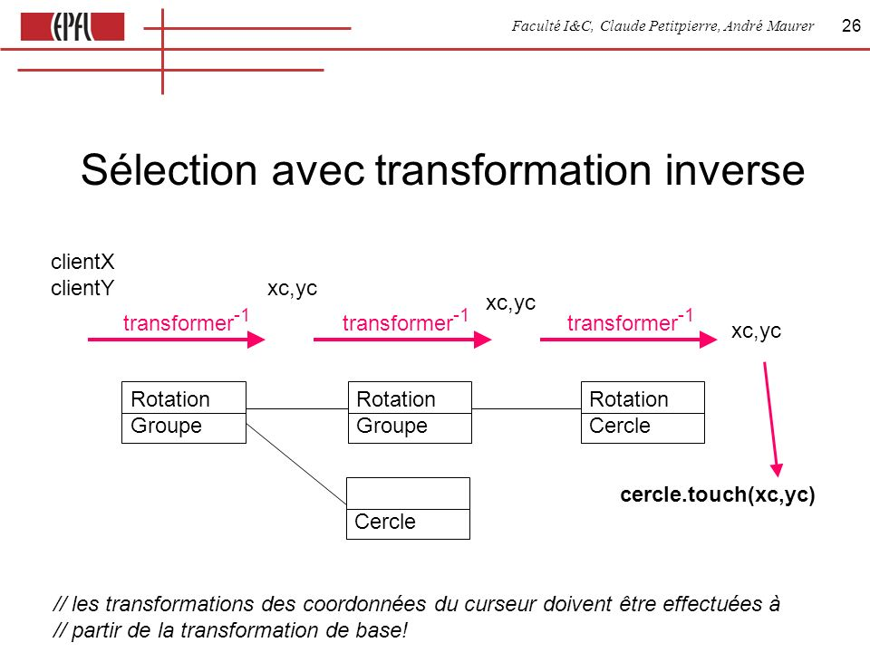 Faculté I&C, Claude Petitpierre, André Maurer 26 Sélection avec transformation inverse Rotation Groupe Rotation Cercle clientX clientY xc,yc transformer -1 cercle.touch(xc,yc) Cercle // les transformations des coordonnées du curseur doivent être effectuées à // partir de la transformation de base.