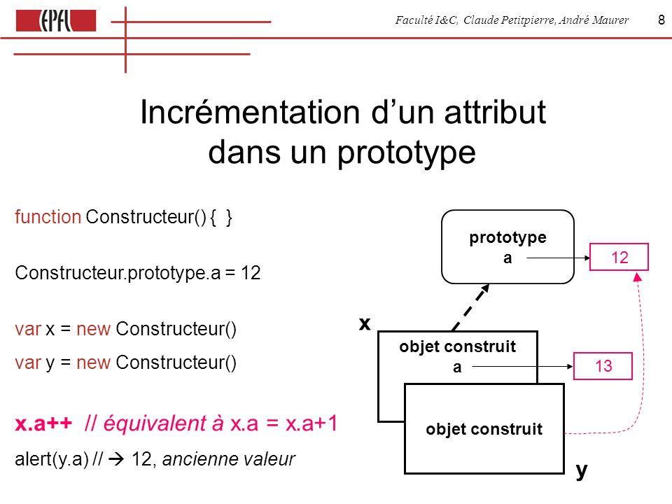 Faculté I&C, Claude Petitpierre, André Maurer 8 Incrémentation dun attribut dans un prototype objet construit a prototype a function Constructeur() { } Constructeur.prototype.a = 12 var x = new Constructeur() var y = new Constructeur() x.a++ // équivalent à x.a = x.a+1 alert(y.a) // 12, ancienne valeur 13 12 objet construit y x