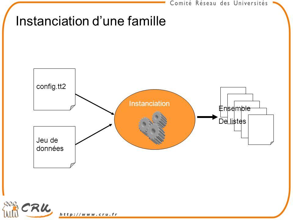 Instanciation dune famille config.tt2 Jeu de données Instanciation Ensemble De listes
