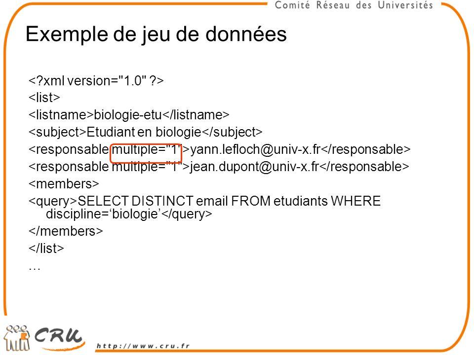 Exemple de jeu de données biologie-etu Etudiant en biologie yann.lefloch@univ-x.fr jean.dupont@univ-x.fr SELECT DISTINCT email FROM etudiants WHERE discipline=biologie …