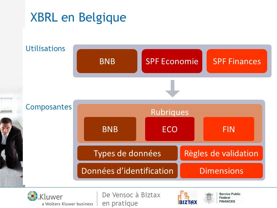 De Vensoc à Biztax en pratique Utilisations Composantes Rubriques Types de données Données didentification Dimensions SPF EconomieSPF FinancesBNB ECOFIN Règles de validation XBRL en Belgique