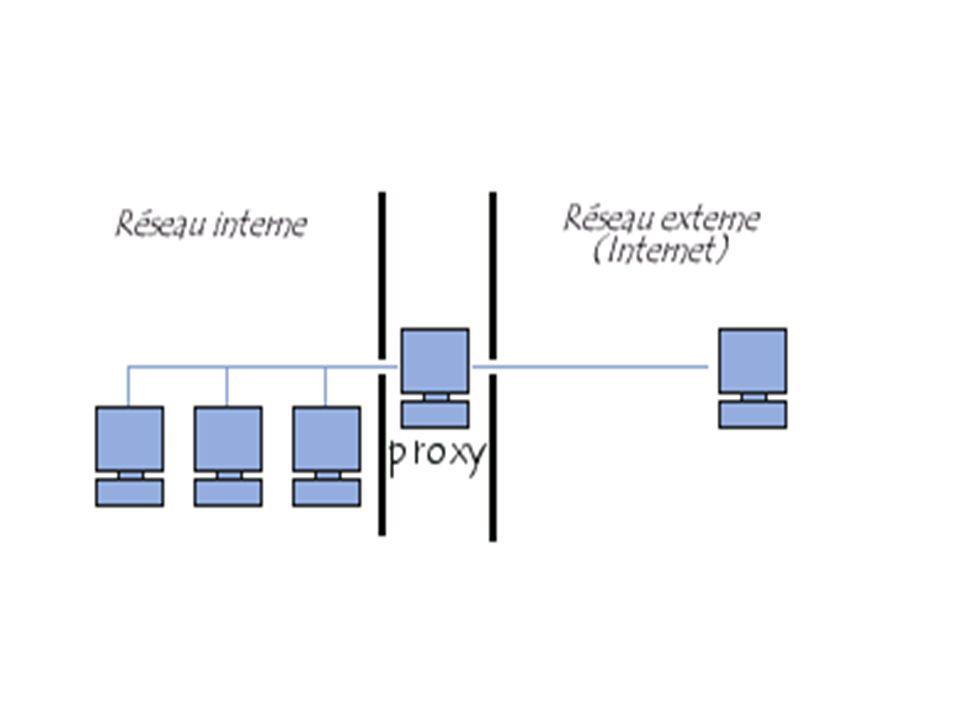 Le principe de fonctionnement d un proxy Le principe de fonctionnement basique d un serveur proxy est assez simple : il s agit d un serveur mandaté par une application pour effectuer une requête sur Internet à sa place.